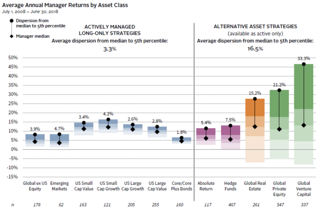 average annual manager returns by asset class