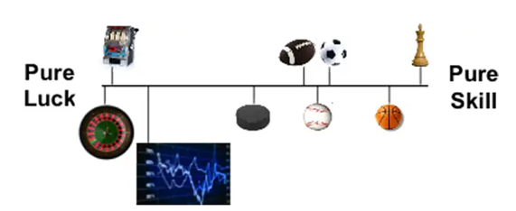 Mauboussin visual of the role of luck and skill in sports, investing, and other areas.